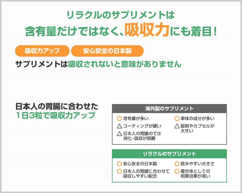 リラクルのサプリメントは、含有量だけでなく、吸収力にも注目!吸収力アップ、安心安全の日本製